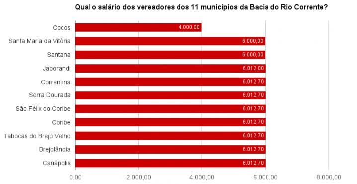 * Dados do TCM-BA