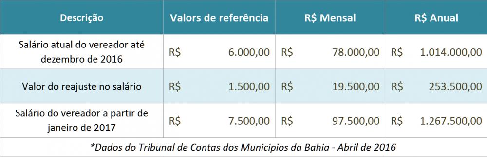 tabela-salarios-vereadores-santa-maria-da-vitoria-ba