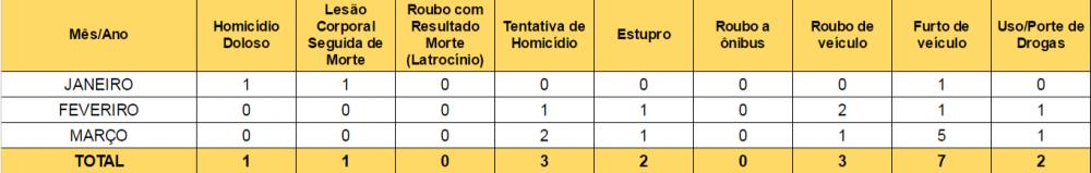 Fonte: Secretaria de Segurança Pública da Bahia