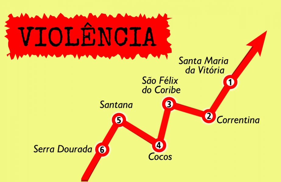 Os dados são da Secretaria de Segurança Pública do Estado da Bahia